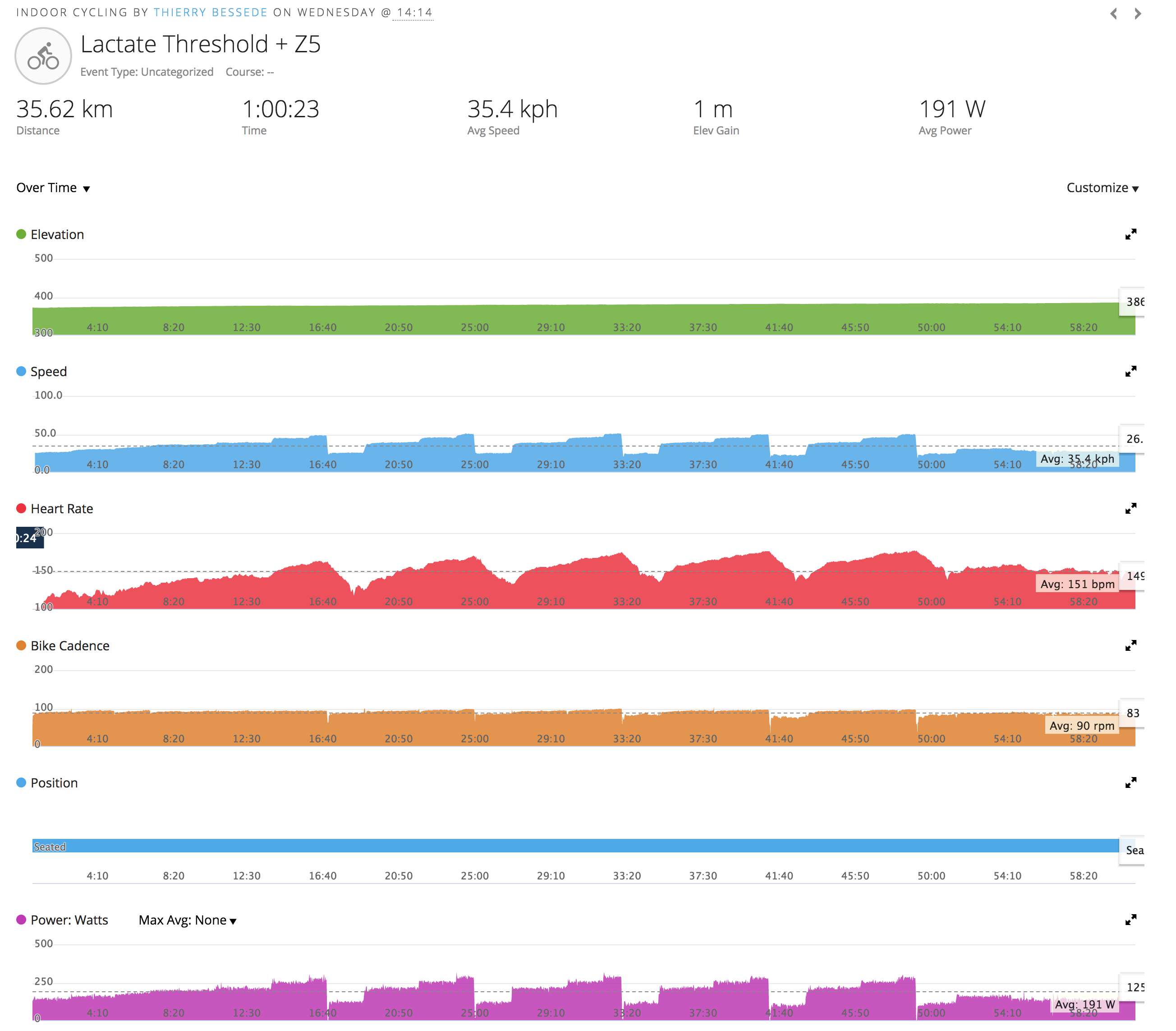 garmin indoor training data